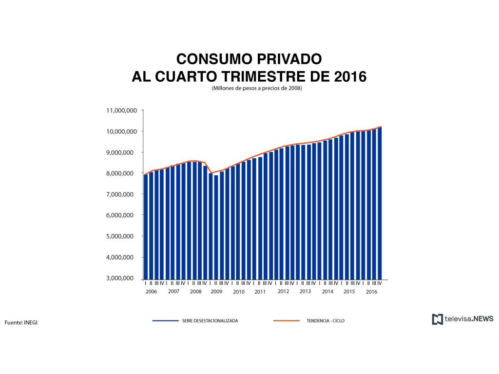 Consumo privado al cuarto trimestre. (Noticieros Televisa)