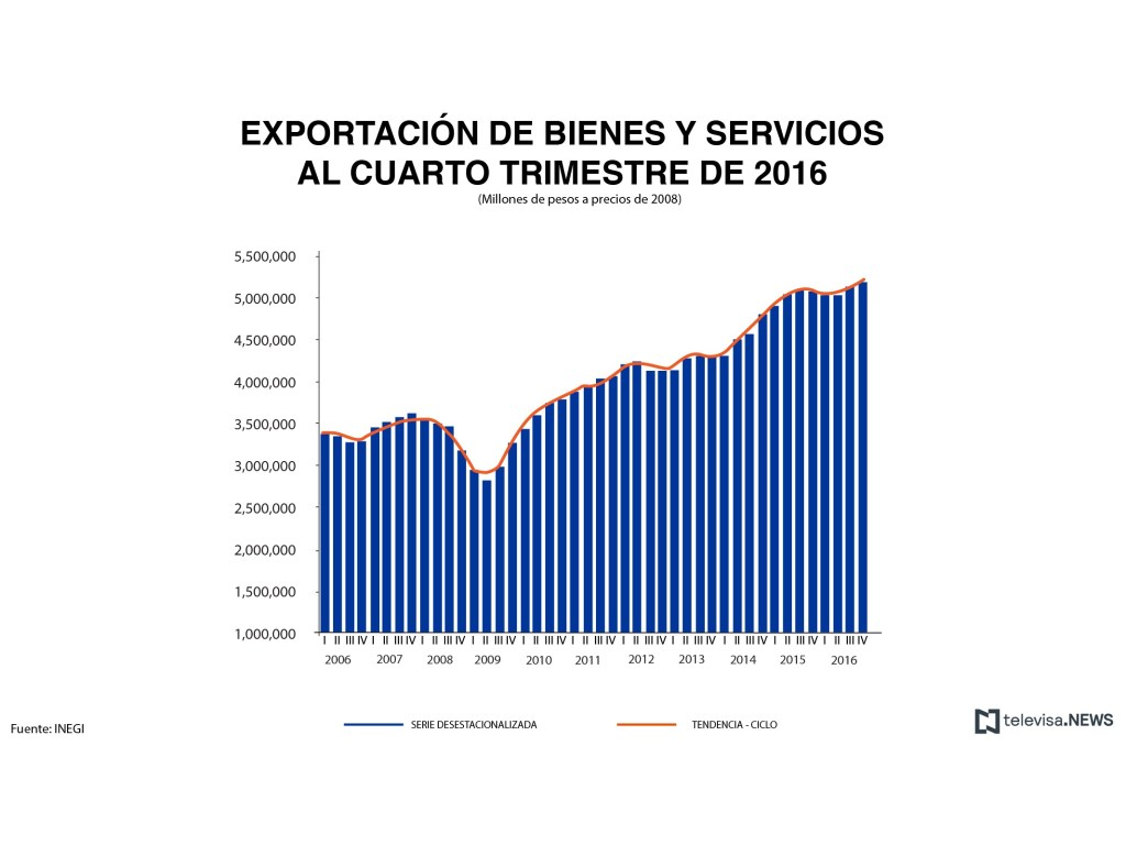 Exportación de bienes y servicios. (Noticieros Televisa)