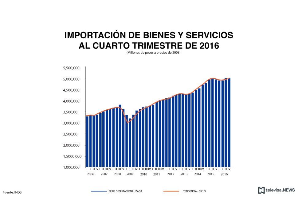 Datos de importación de bienes y servicios, según el INEGI. (Noticieros Televisa)