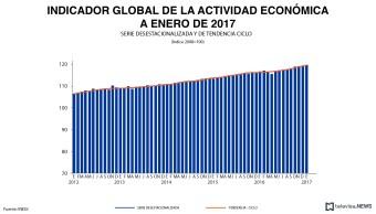 Indicador de la actividad económica, de acuerdo con el INEGI. (Noticieros Televisa)
