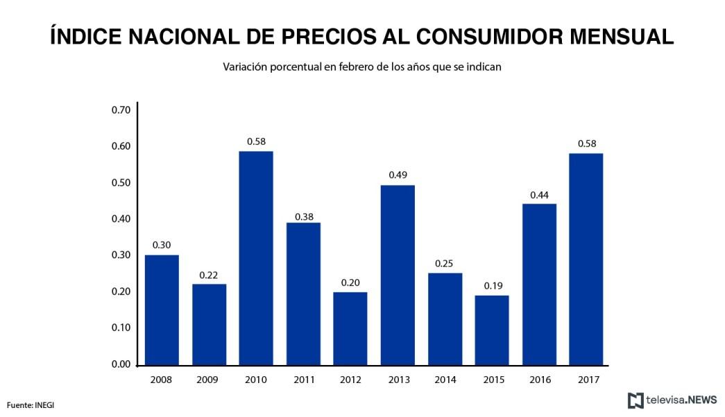 Índice nacional de precios al consumidor, de acuerdo con el INEGI. (Noticieros Televisa)