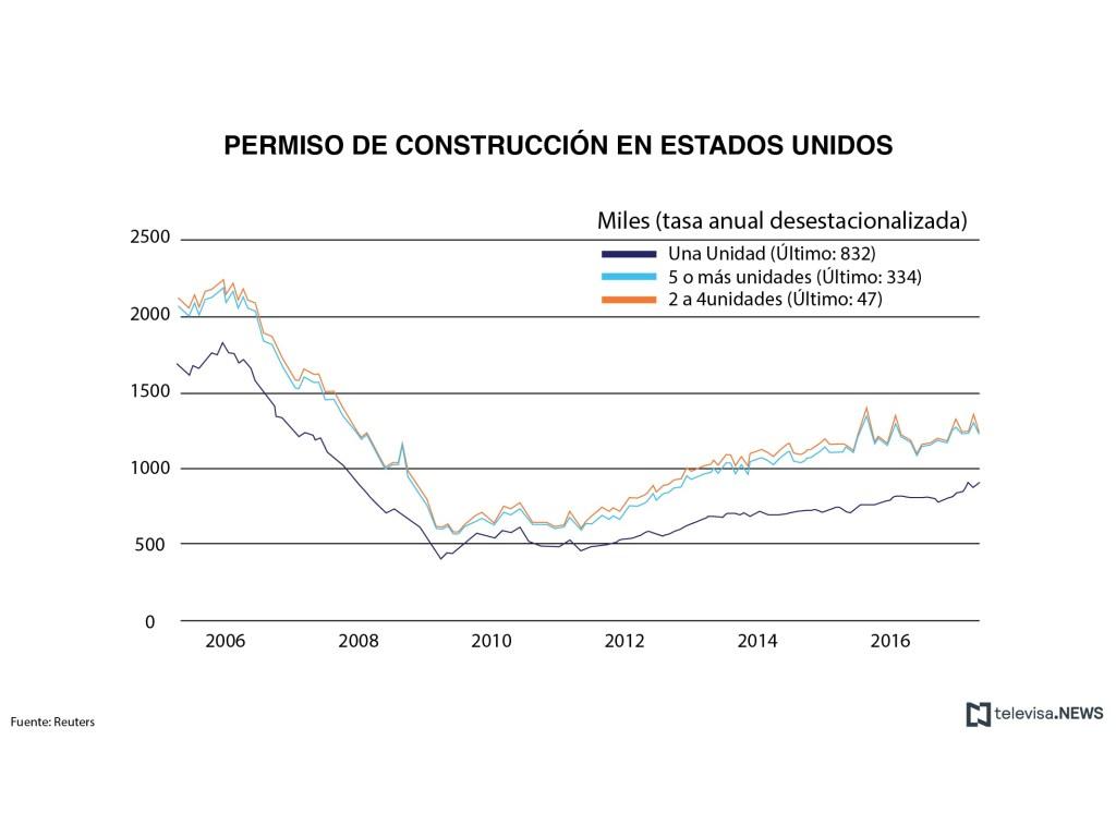 Datos de permisos de construcción en Estados Unidos. (Noticieros Televisa)