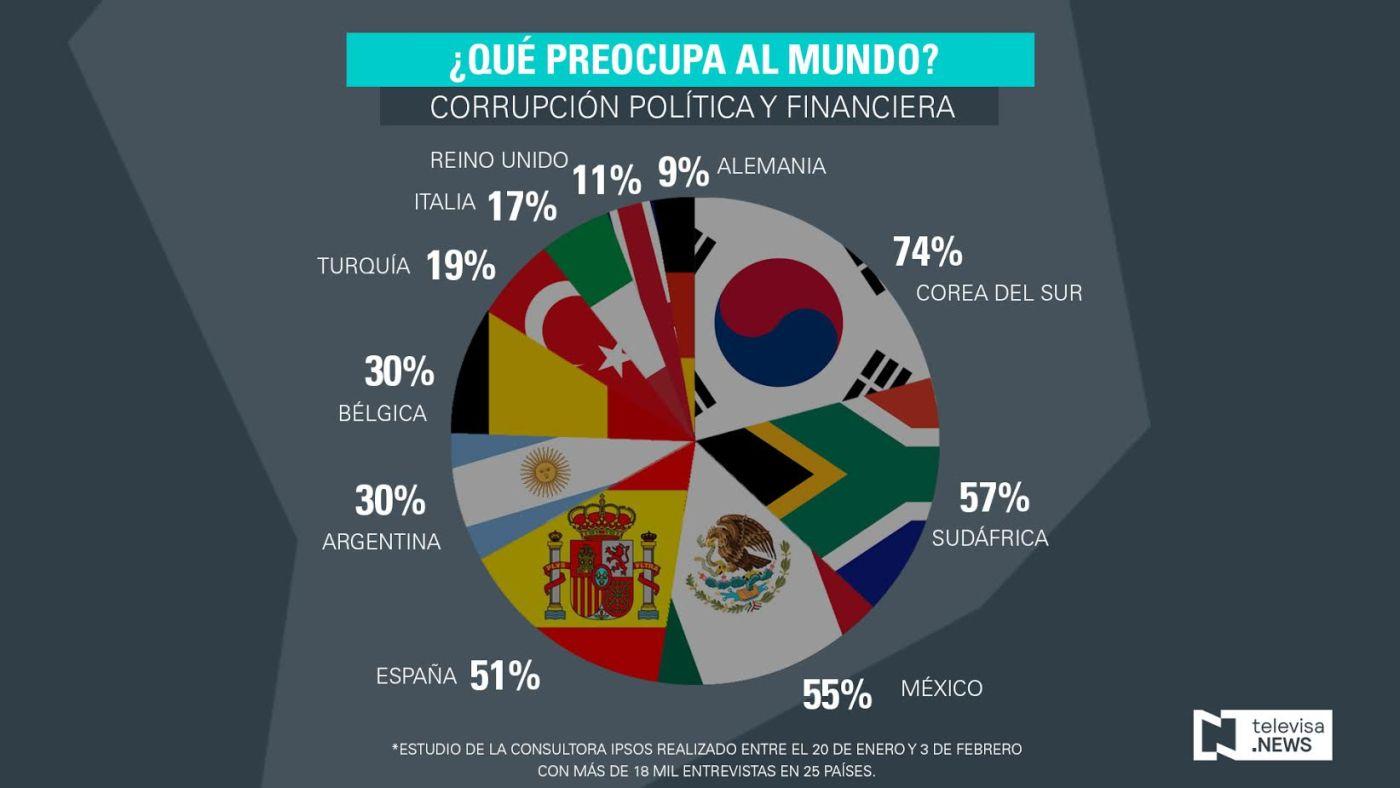 Un estudio realizado por la consultora Ipsos revela que la corrupción, el desempleo, el terrorismo, la pobreza y la desigualdad son algunos de los problemas que preocupan al mundo. (Ipsos)