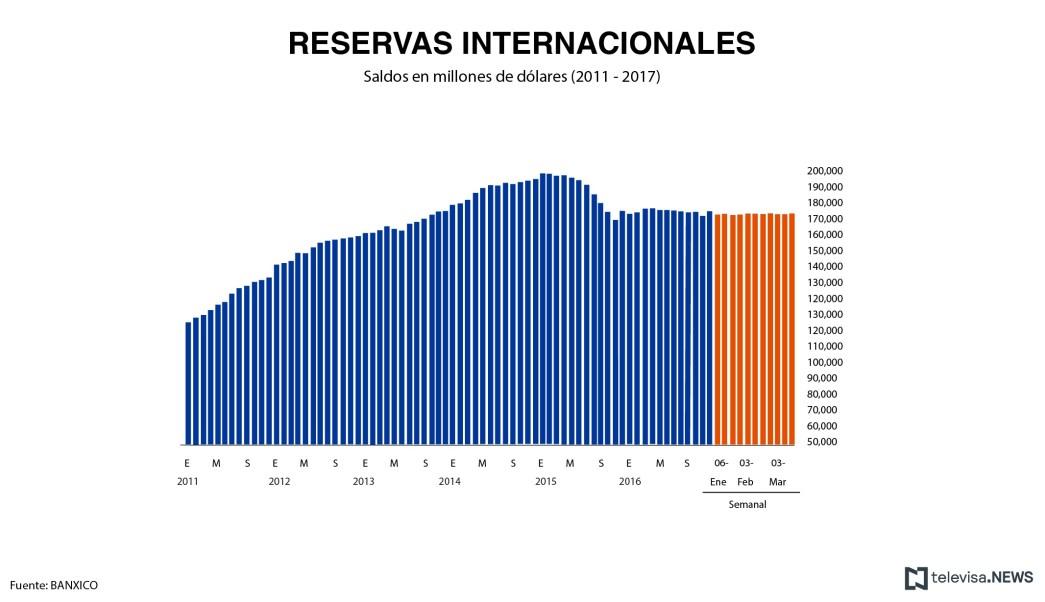 Datos de las reservas internacionales, según el Banco de México. (Noticieros Televisa)