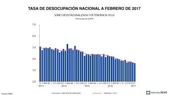 Tasa de desocupación nacional. (Noticieros Televisa)