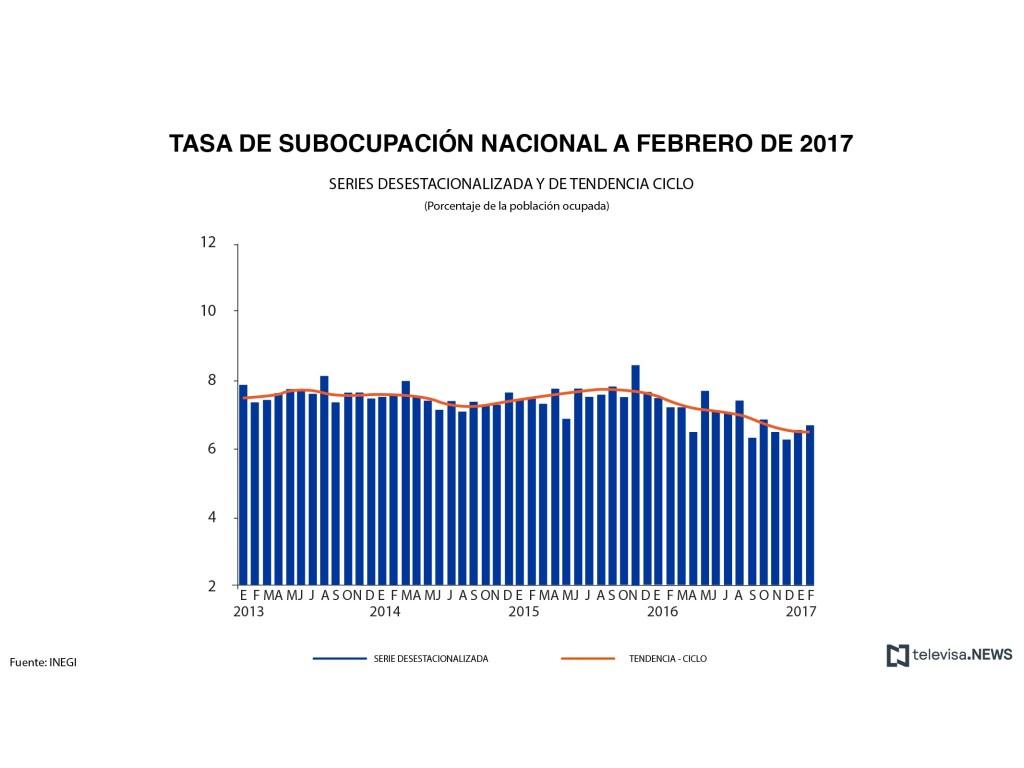 Datos de subocupación nacional, de acuerdo con el INEGI. (Noticieros Televisa)