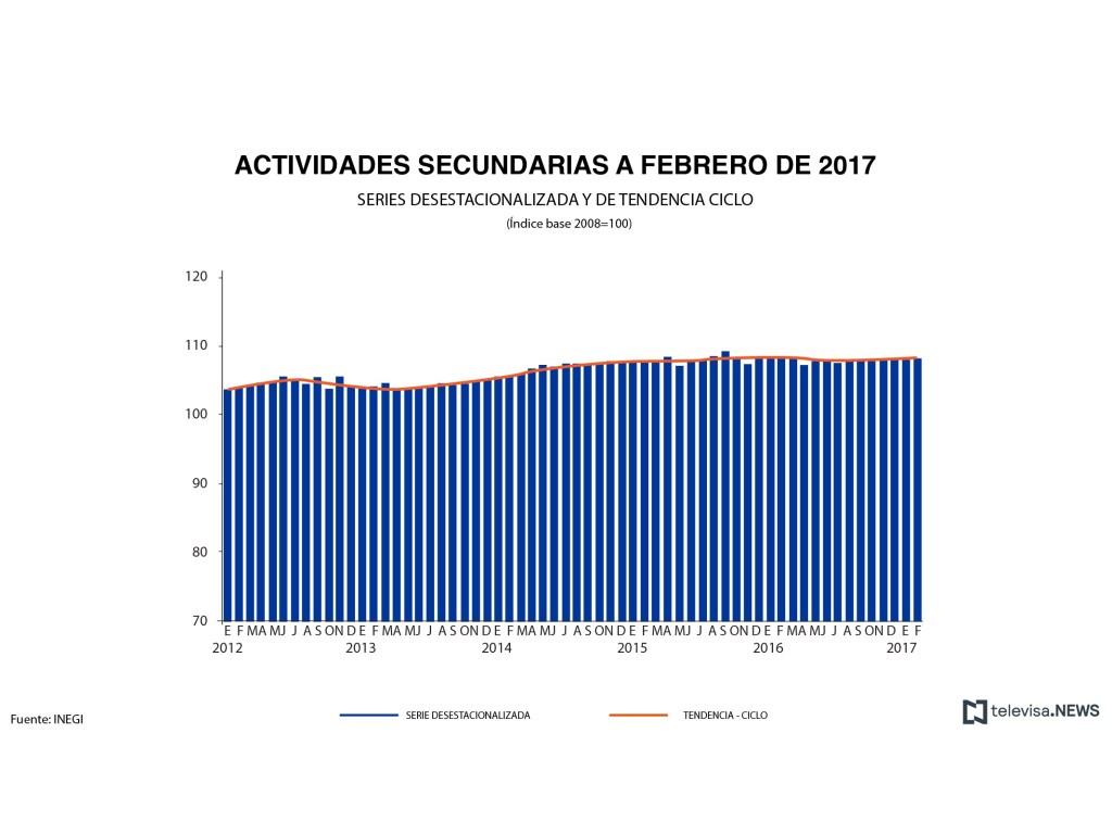 Actividades secundarias a febrero, según el INEGI. (Noticieros Televisa)