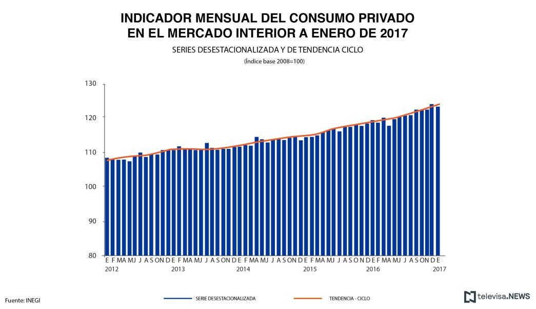 Datos del consumo privado del mercado interior, según el INEGI. (Noticieros Televisa)