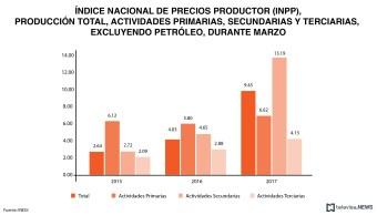 Datos de precios al productor, según el INEGI. (Noticieros Televisa)