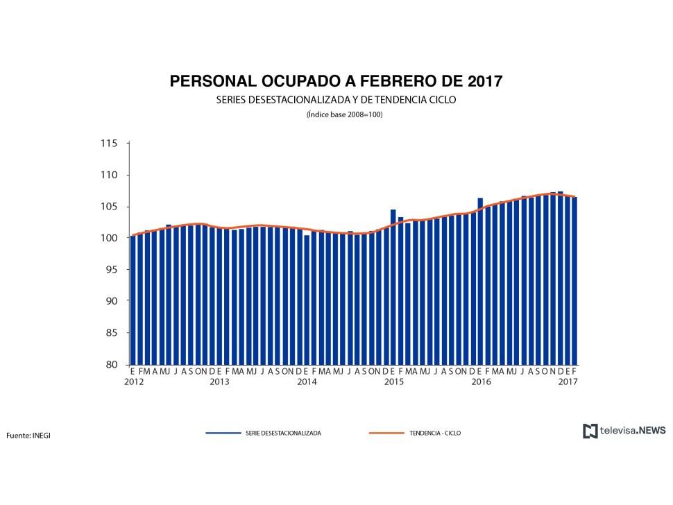 Personal ocupado en servicios privados no financieros. (Noticieros Televisa)