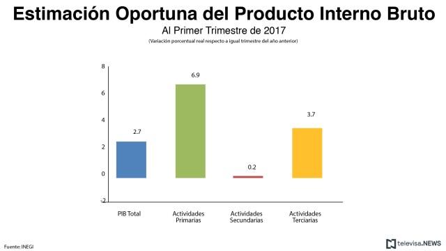 Estimación oportuna del PIB, según el INEGI. (Noticieros Televisa)