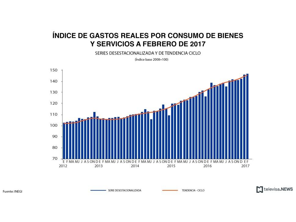 Gastos reales por consumo de bienes y servicios, según el INEGI. (Noticieros Televisa)