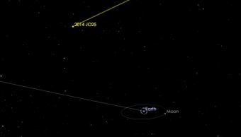 Gráfico de la NASA que muestra la trayectoria del asteroide 2014 JO25. (www.jpl.nasa.go)
