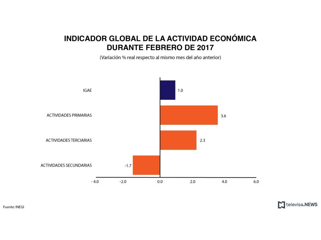Indicador global de la actividad económica, de acuerdo con el INEGI. (Noticieros Televisa)