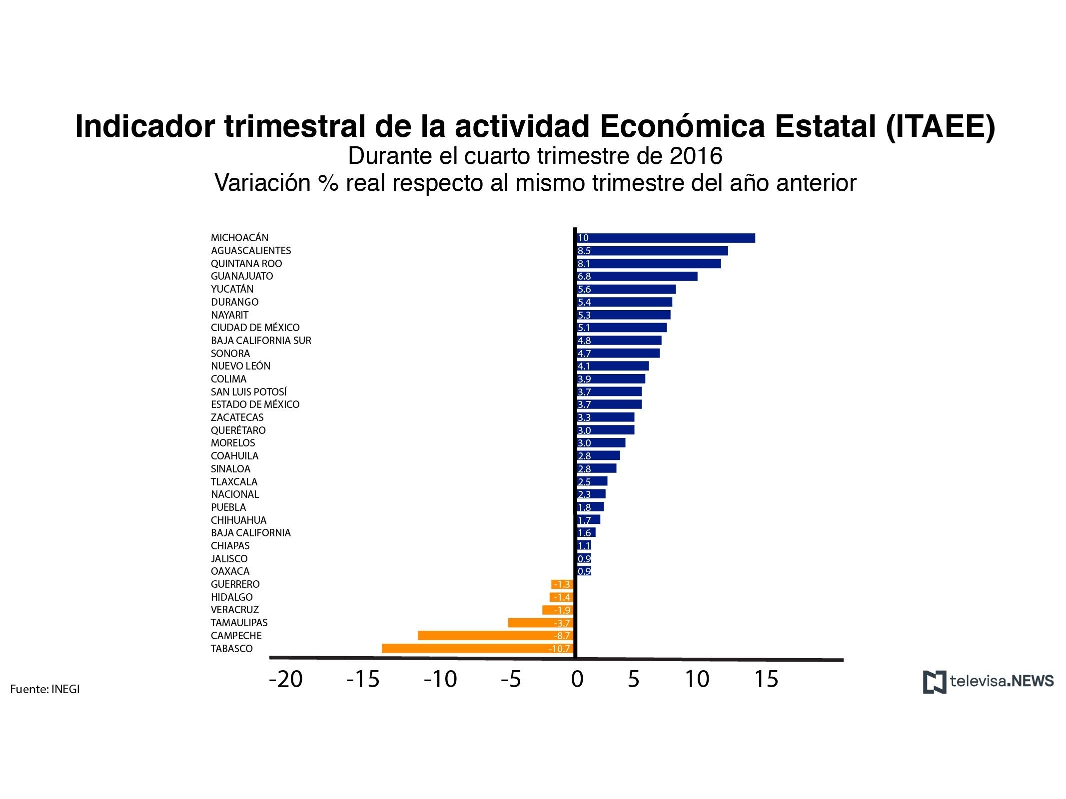 Michoacán, creció 10%; Tabasco cayó 10.7%