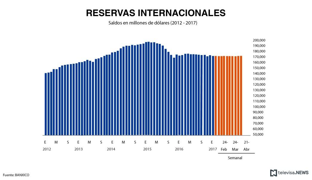 Reservas internacionales al 7 de abril, según el reporte de Banxico. (Noticieros Televisa)