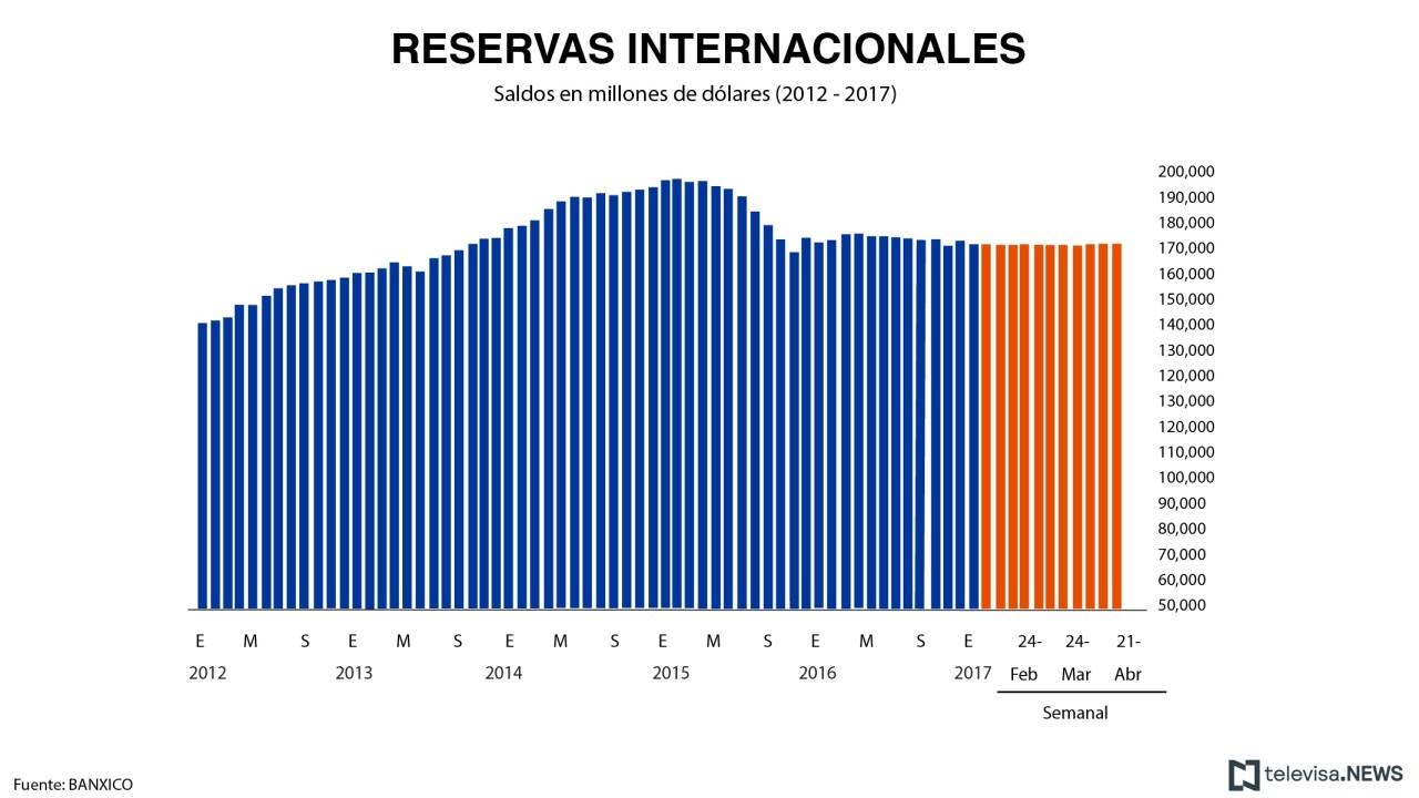 Nivel de las reservas internacionales, según el reporte de Banxico. (Noticieros Televisa)