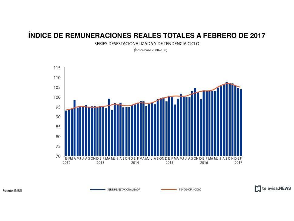 Salarios reales totales en servicios privados no financieros. (Noticieros Televisa)