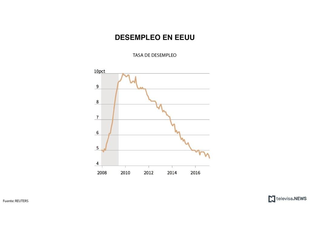 Datos de la tasa de desempleo. (Noticieros Televisa)