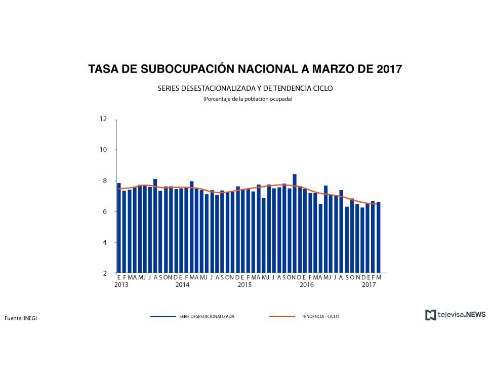 Tasa de subocupación a marzo. (Noticieros Televisa)
