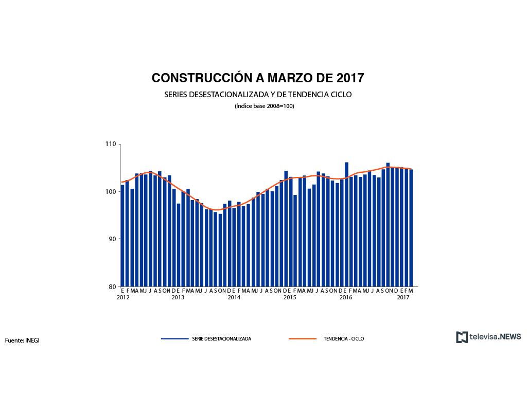 Producción industrial de México se mantuvo sin cambios en marzo