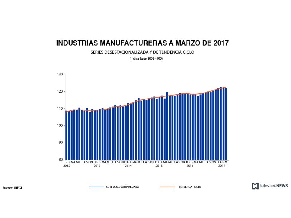 Actividad de la industria manufactureras a marzo de 2017, según el INEGI