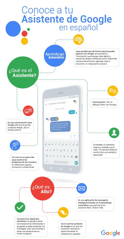 Infografía asistente de Google en Español