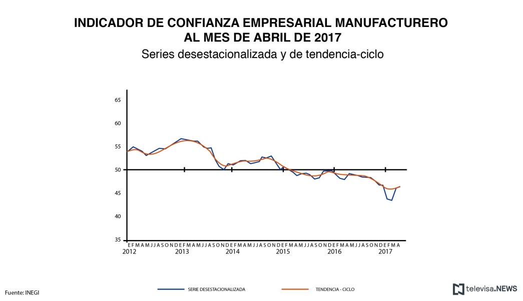 Empresarios, Confianza empresarial, INEGI, Sector manufacturero, Estadísticas