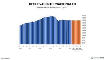 Gráfica de reservas internacionales, con información de Banxico. (Noticieros Televisa)