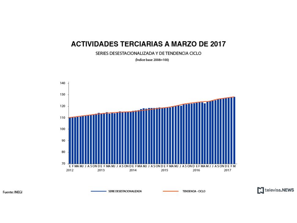 Crecimiento de actividades terciarias a marzo de 2017, según el INEGI