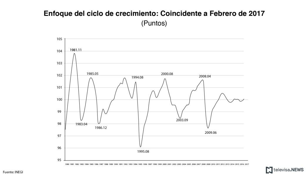 Indicador coincidente, Febrero, Economía mexicana, INEGI