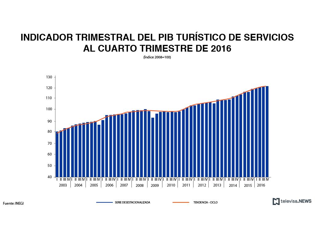 Indicador trimestral del PIB turístico de servicios, según el INEGI. (Noticieros Televisa)