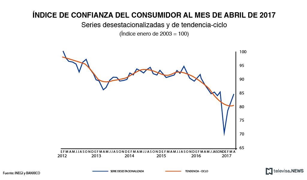 Instituto Nacional de Estadística y Geografía, INEGI, Indicadores, Economía, Confianza del consumidor