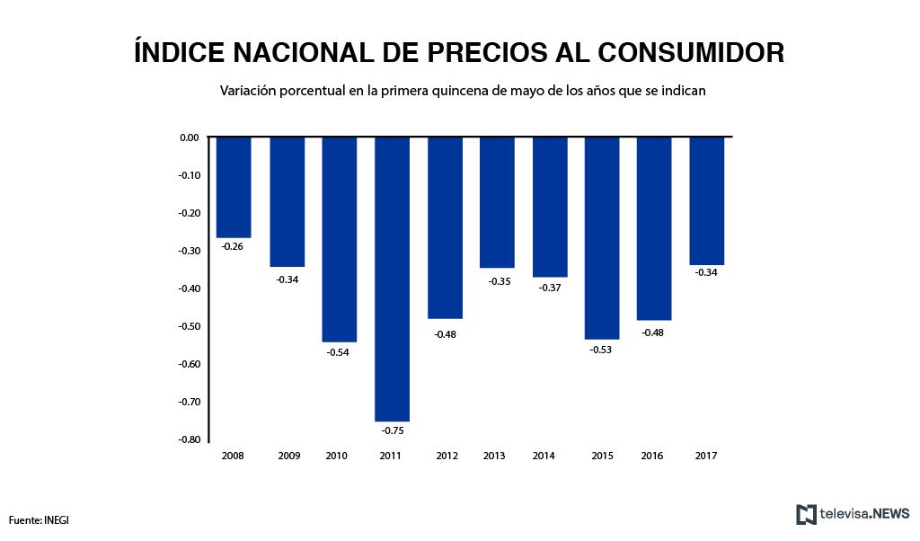 Índice nacional de precios al consumidor, de acuerdo con el INEGI