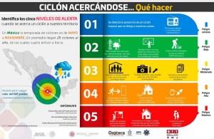 Medidas preventivas ante un ciclón. (Gobierno de Oaxaca)