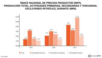 Datos de precios al productor, de acuerdo con el INEGI. (Noticieros Televisa)