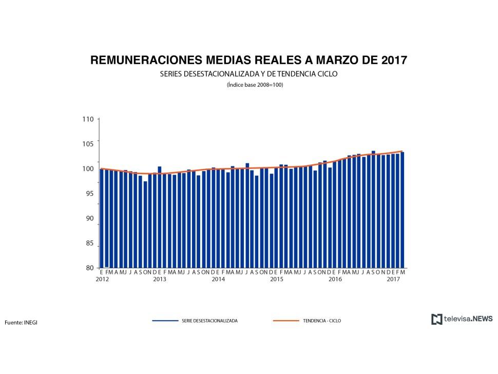 Remuneraciones de la industria manufacturera, según el INEGI