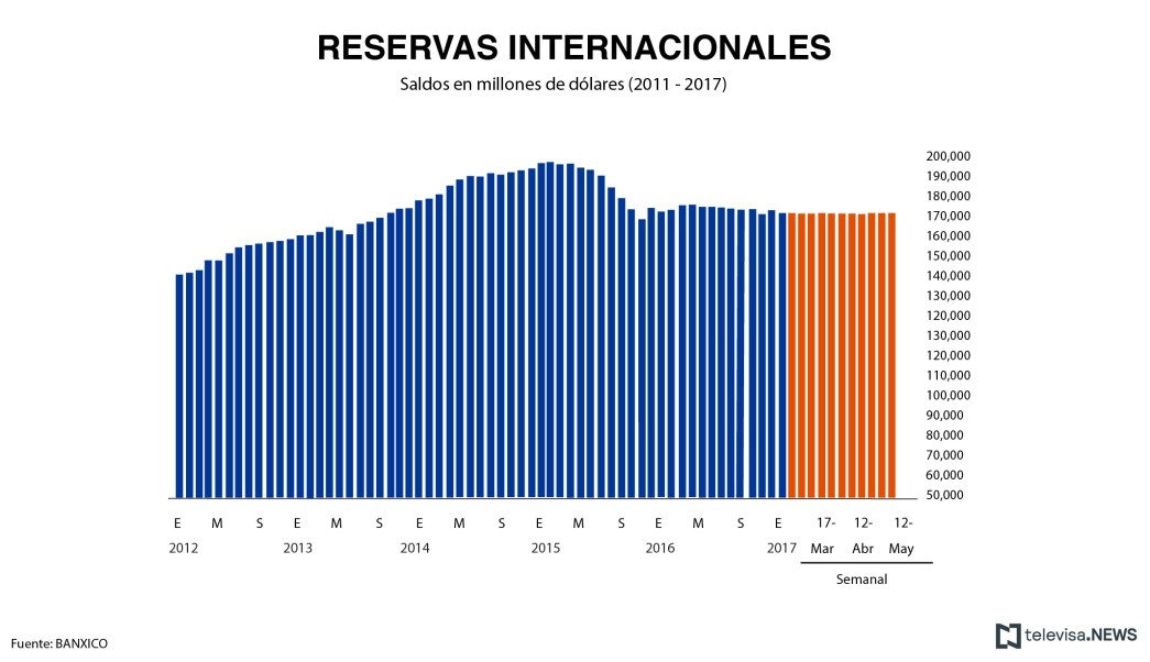 Saldo de las reservas internacionales al 5 de mayo, de acuerdo con Banxico. (Noticieros Televisa)