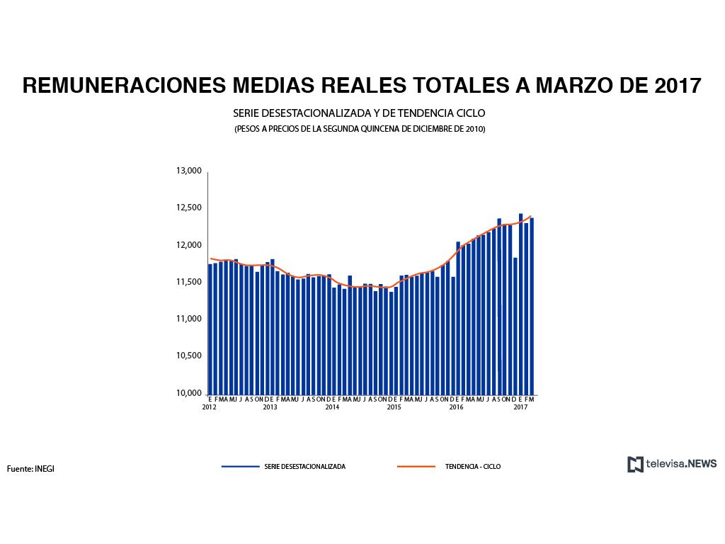 Salarios en empresas manufactureras, según el INEGI