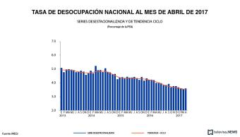 Tasa de desocupación nacional a abril, según el INEGI