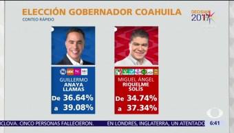 noticias, forotv, Como. Avanza, PREP, Coahuila