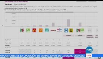 PAN-PRD, ayuntamientos, Veracruz, gana mayoría
