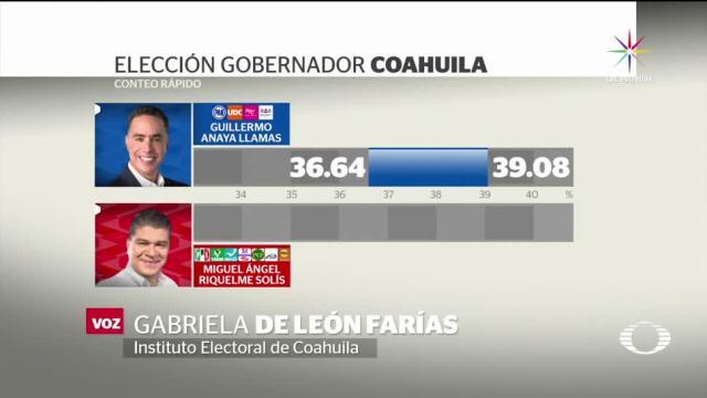noticias, forotv, Coahuila, elección, no definida, estado de Coahuila