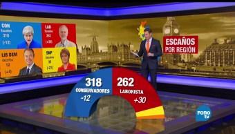 noticias, forotv, Resultados, elección general, Reino Unido, elecciones legislativas