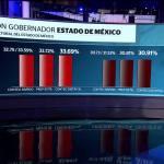 Cierra, cómputo, elección, Estado de México, del mazo, delfina