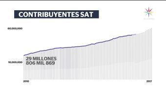 60 millones, mexicanos, pagan, impuestos, aumenta, numeron contribuyentes