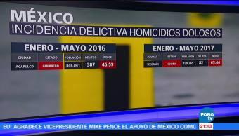 Incidencia, delictiva, homicidios, dolosos, México, aumenta violencia