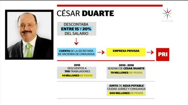 Chihuahua, Fepade, PRI, César Duarte