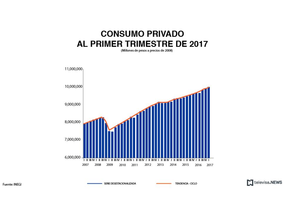 Consumo privado al primer trimestre, de acuerdo con el INEGI