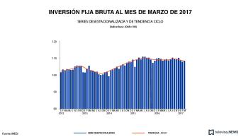 Desarrollo de la inversión fija bruta, de acuerdo con el INEGI